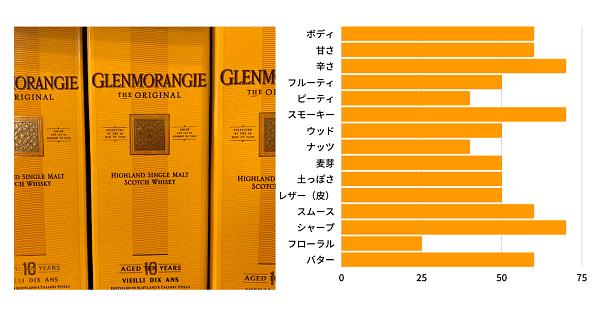 グレンモーレンジィ オリジナル10年